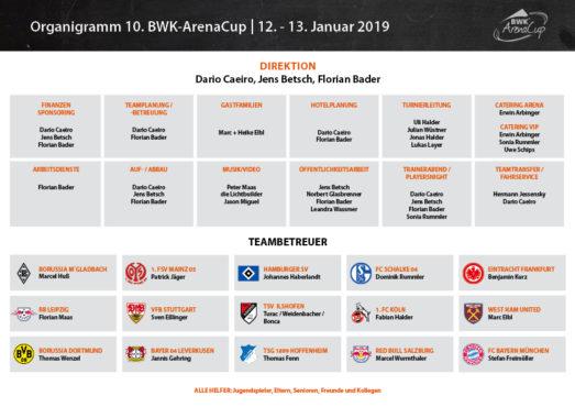 2019_Organigramm_BWK-ArenaCup