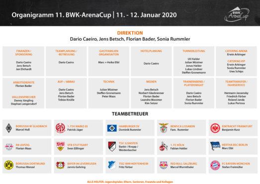 2020_Organigramm_BWK-ArenaCup